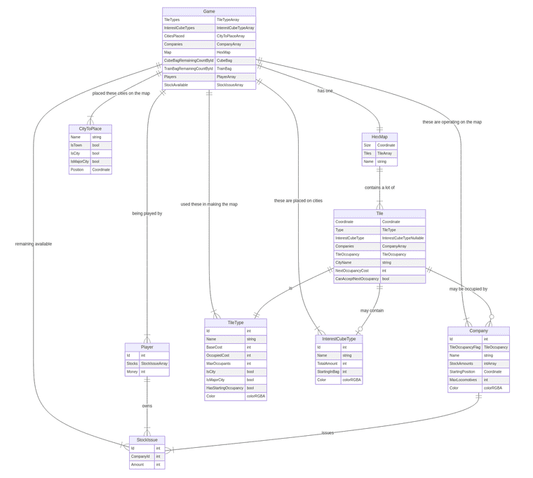 added players to ERD diagram