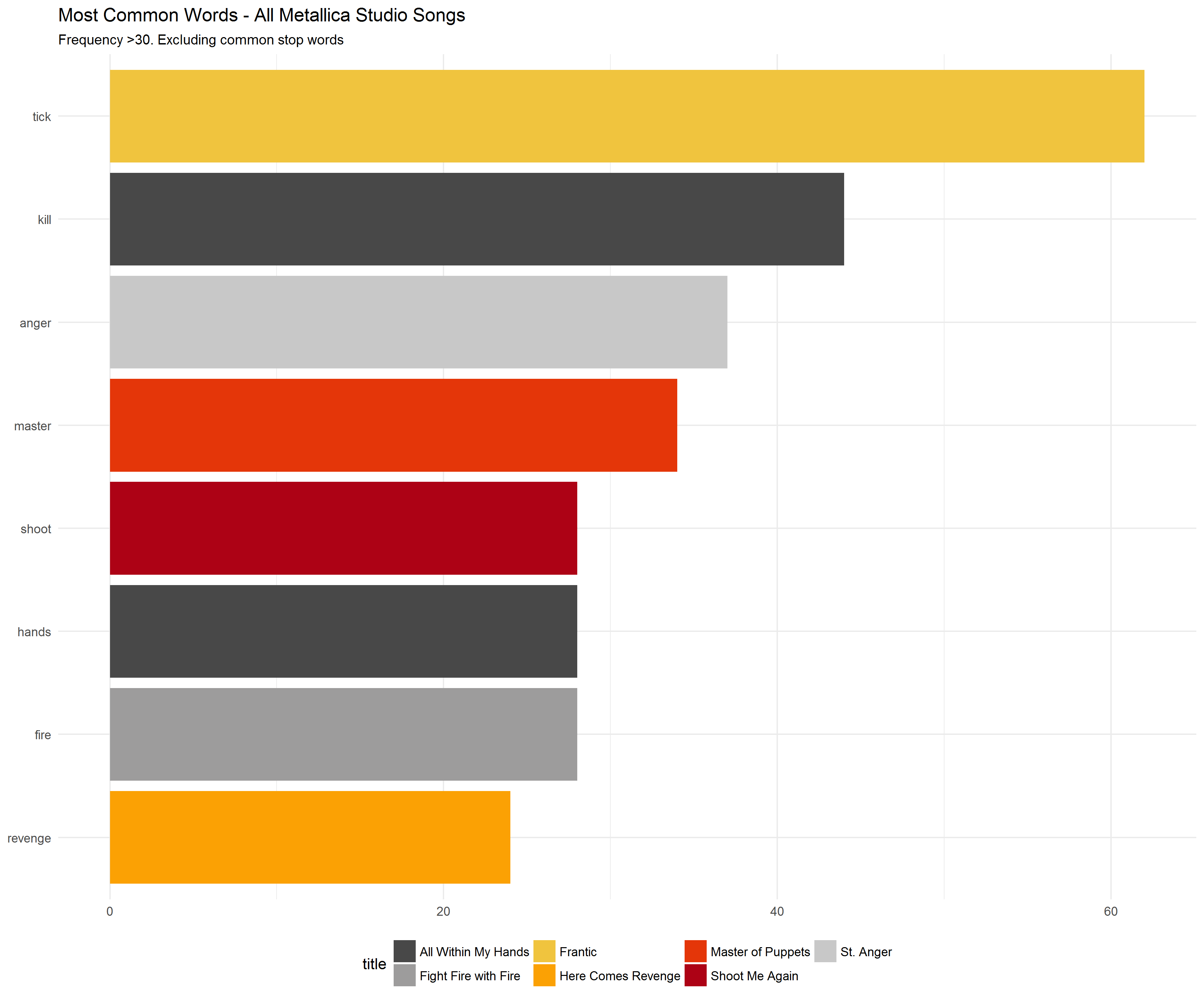 2018-01-28-Most-Common-Words-by-Song-Excluding-Stop-Words.png