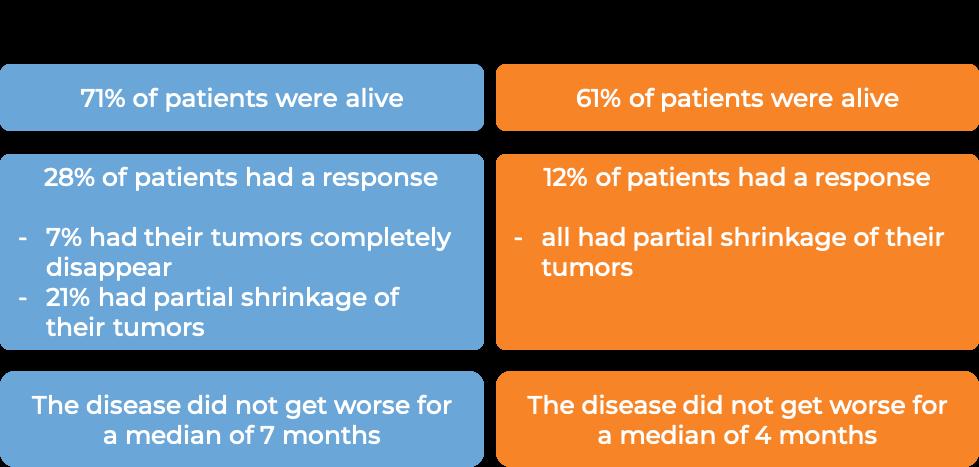 Results Tecentriq vs Sorafenib for liver cancer (diagram)