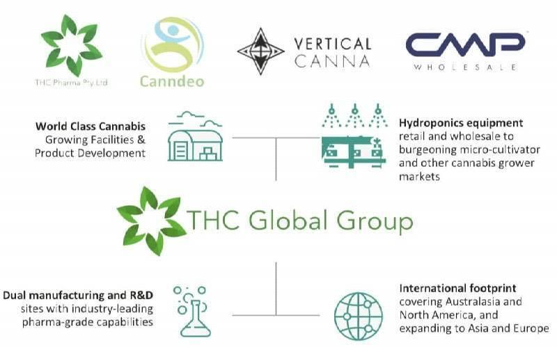 THC Global Australia