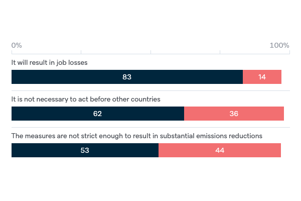 Reasons for opposing an emissions trading scheme - Lowy Institute Poll 2020
