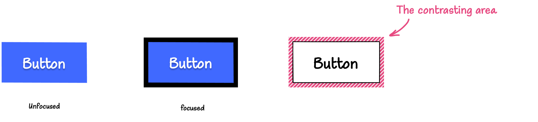 Illustration: On the left is a blue button with a white label in its default, unfocused state. In the middle is the blue button with a thick black outline around it. On the right, is a button with the same outline but with a pattern applied to it, indicating that this patterned area is the contrasting area.