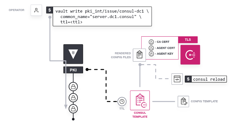 Architectural diagram showing a Client server and a Vault server with an operator issuing a command to start an automation
