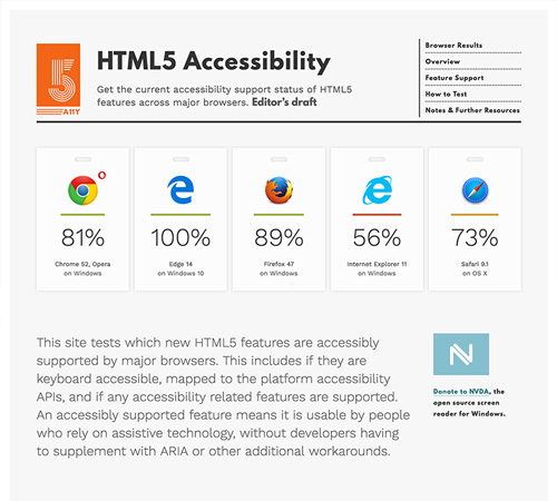 The home page of HTML5 Accessibility, with scores for major browsers