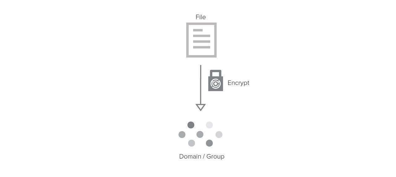 Image showing file encrypting to group
