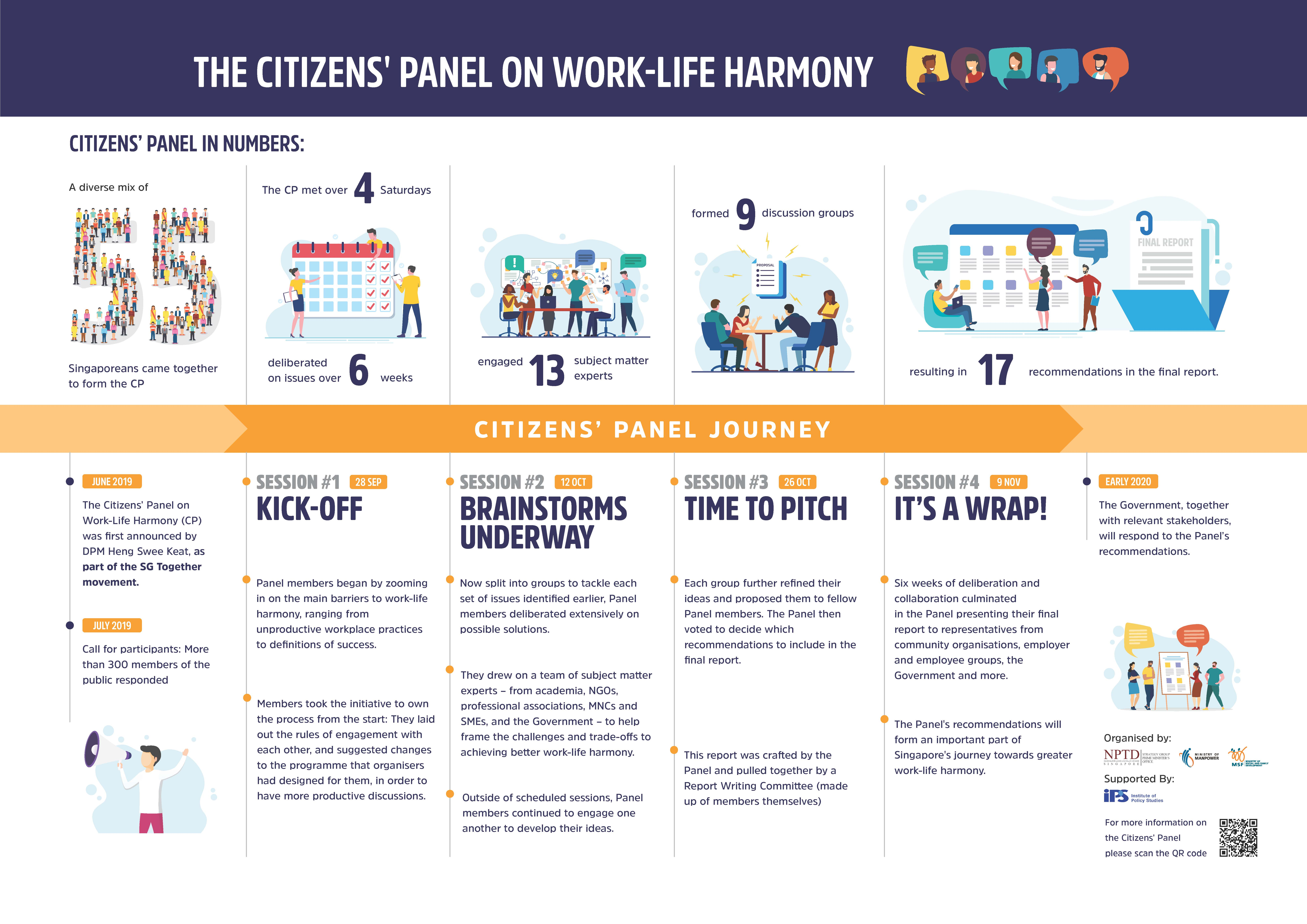 Citizens' Panel infographic