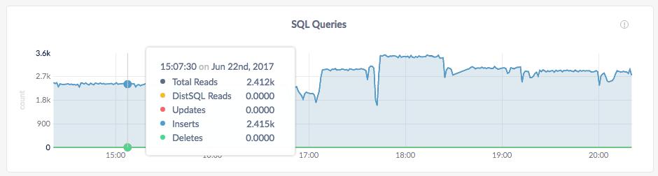 CockroachDB Admin UI SQL Queries graph