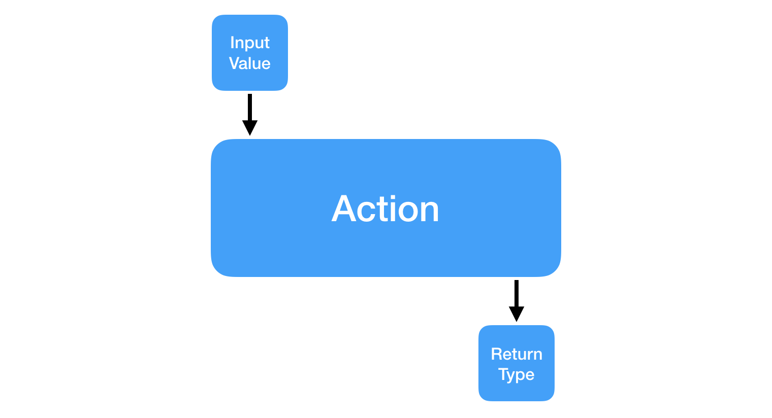 swift-loop-function