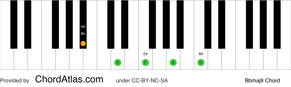 Piano chord chart for the B flat major ninth chord (Bbmaj9). The notes Bb, D, F, A and C are highlighted.