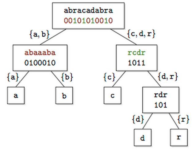 "Wavelet tree for the string ""abracadabra"""
