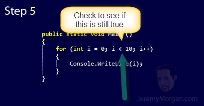 C# Iteration Statements