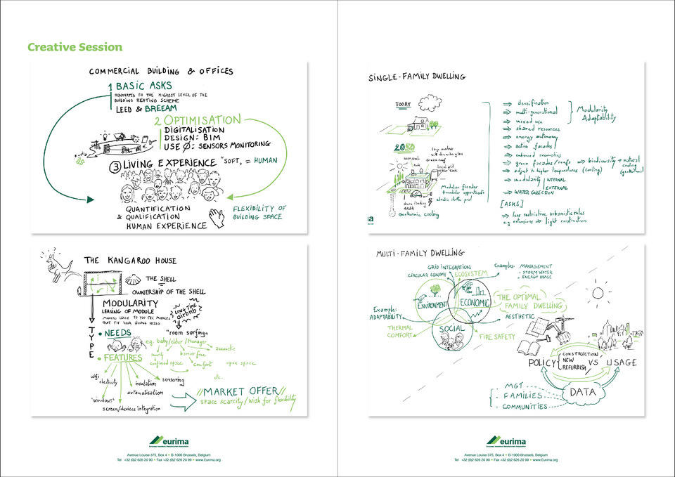 EURIMA brainstorming overview