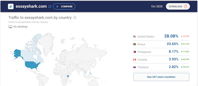 essayshark.com traffic data from SimilarWeb: most of the writers comes from Kenya, Philippines