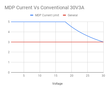 The MDP-P905 power limits