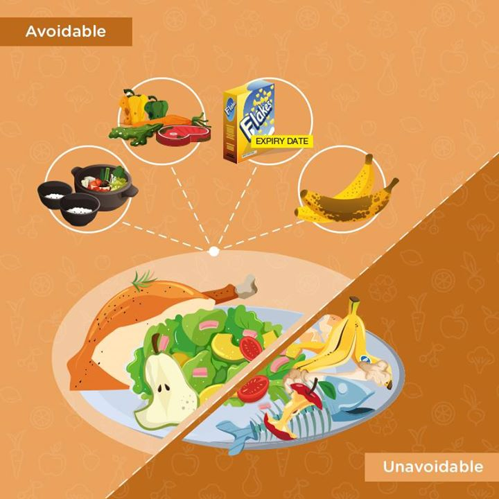 Examples of avoidable food waste