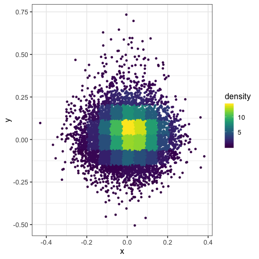 plot of chunk plot-with-density-rough