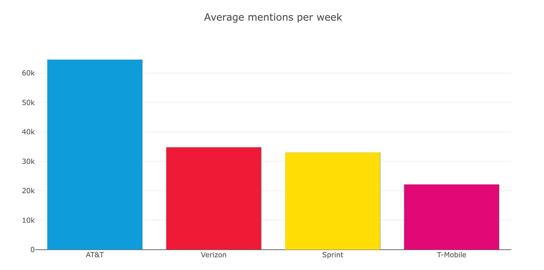 Average twitter mentions of telcos per week