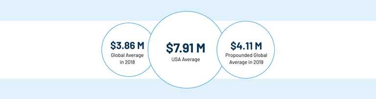 Average cost of a breach from a 2018 study by IBM security and Ponemon.