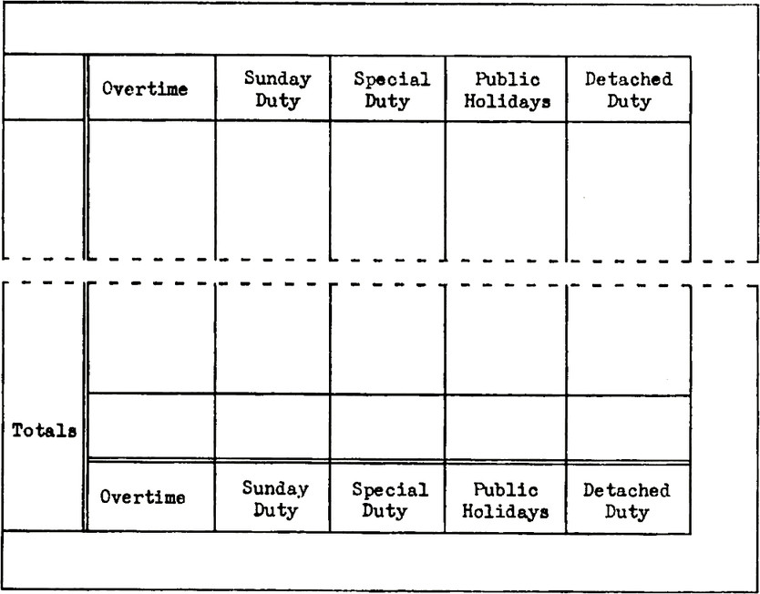 "Table with 5 columns with titles ""Overtime. Sunday Duty. Special Duty. Public Holidays. Detached Duty."" A the bottom of the table the column titles are show again next to a totals title."