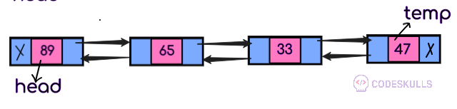 traverse doubly linked list from the beginning