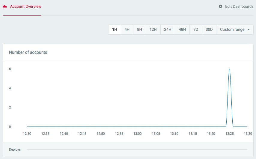 Custom metrics editor