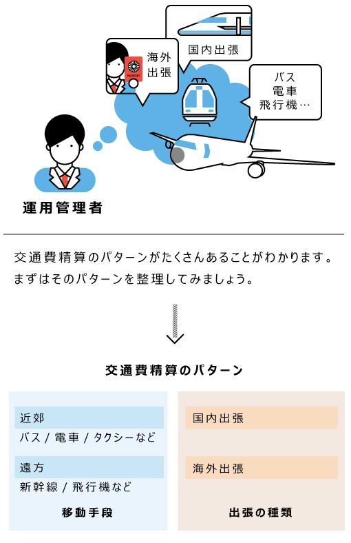 申請内容のパターンを洗い出しているイメージ
