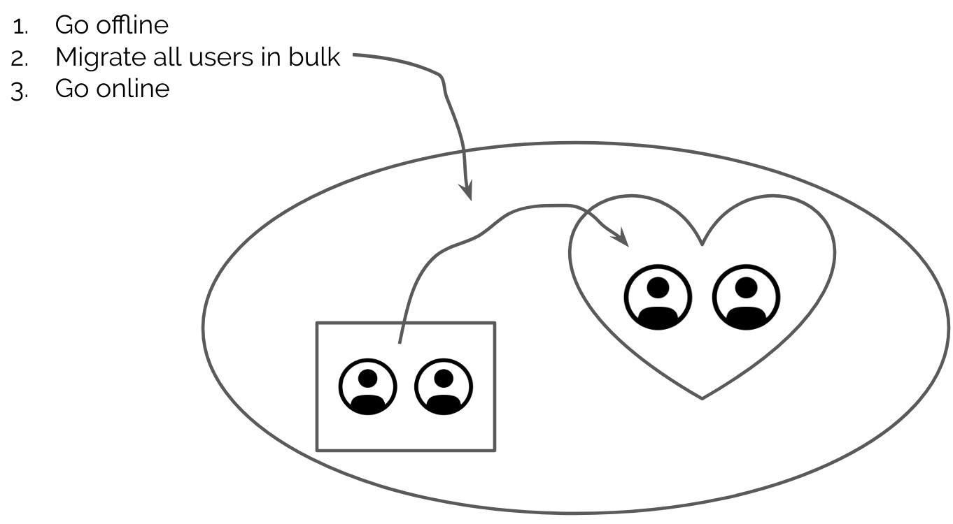 bulk user migration