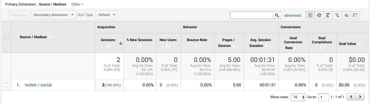 Sources of campaigns in Google Analytics