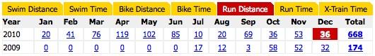 Training Log Totals - 2010