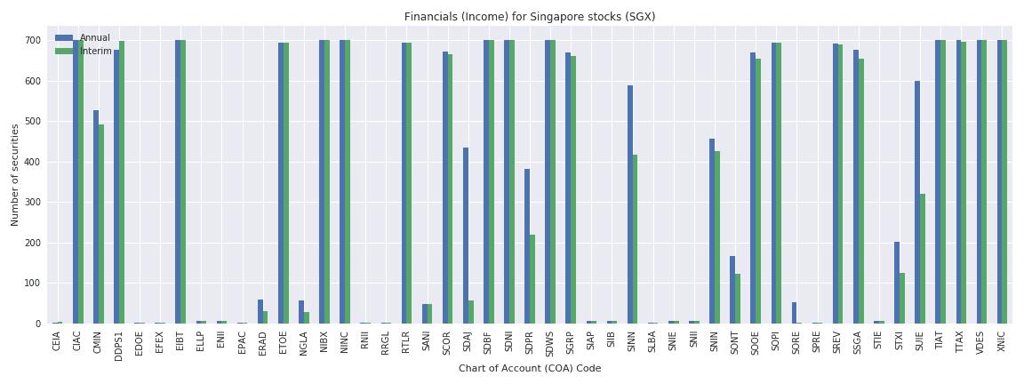 Singapore Reuters financials income sheet