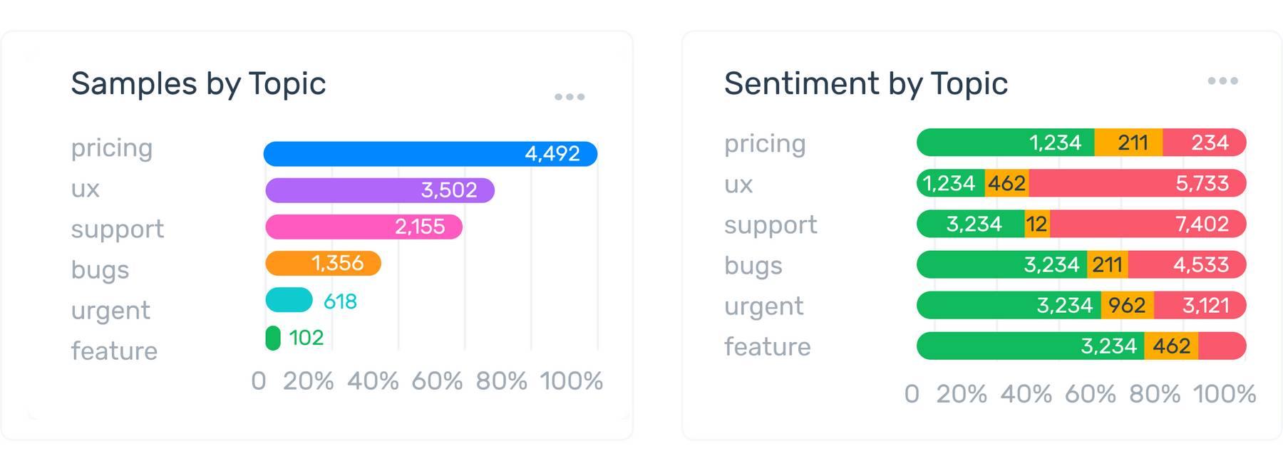 Customer Feedback Insights