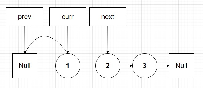 Linked list at second iteration of reverse algorithm with next pointer shown