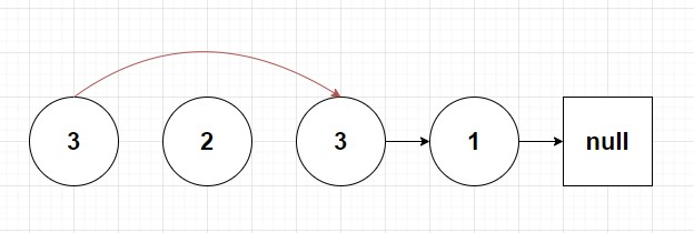 a linked list composed of nodes 3,3 and 1 respectively after node 2 is removed.