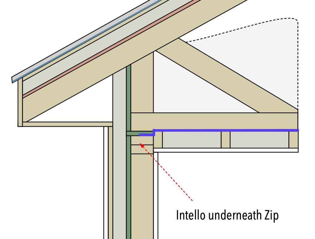Intello under zip.