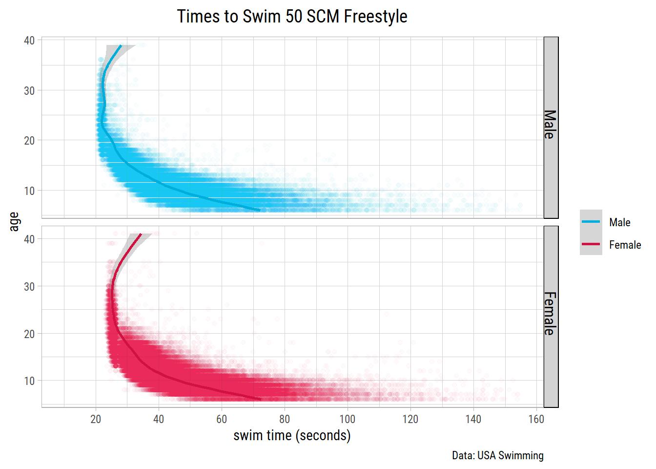 A Deep Dive in Analyzing Swimming Data | Nitin Gupta
