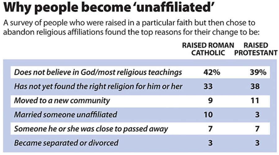 Reasons for denominational switching