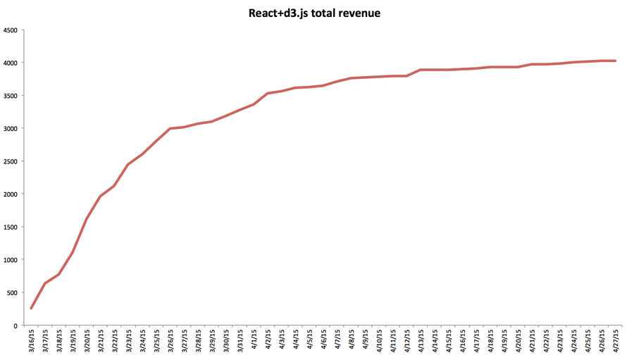 React+d3.js total revenue