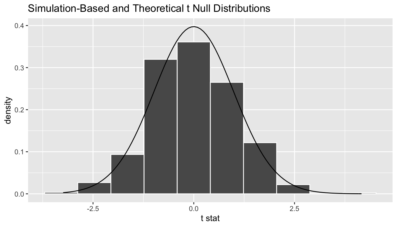 Null distribution using t-statistic and t-distribution.