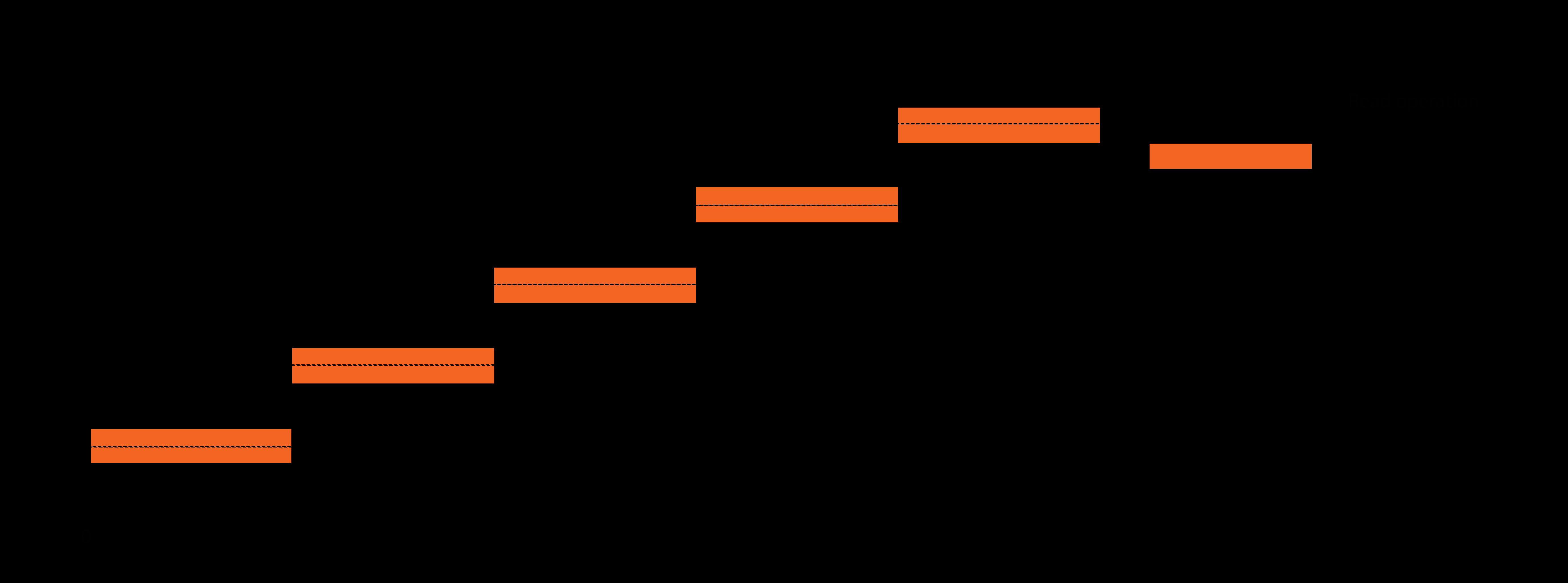 value-based-pagination-offset