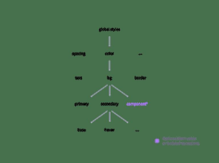 A hierarchy graph of names