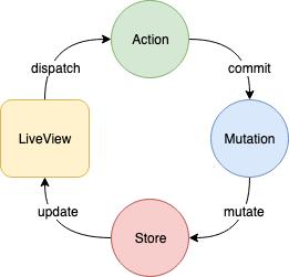 Flux flow diagram