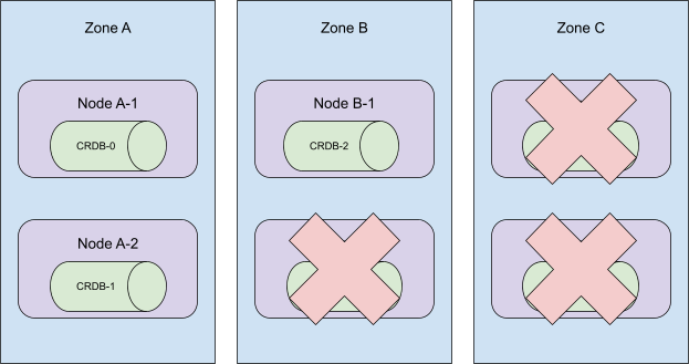 illustration: terminating 3 nodes in 6-node cluster spread across 3 availability zones, where 2/2 nodes in the same availability zone are terminated, knocking out that AZ