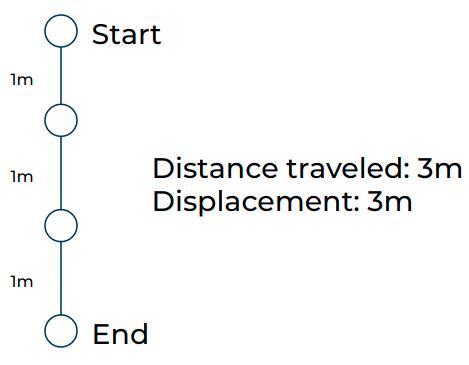 Straight AutoReturn Path