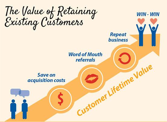 Customer retention value
