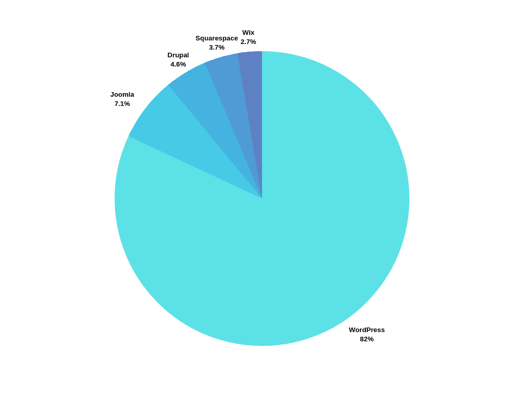 website builder market graph