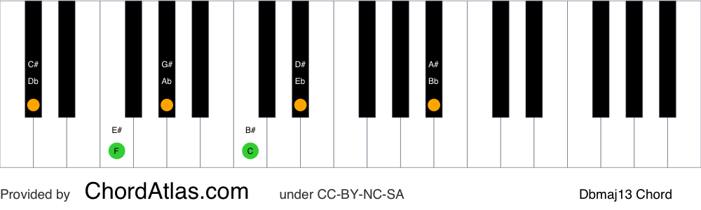 Piano chord chart for the D flat major thirteenth chord (Dbmaj13). The notes Db, F, Ab, C, Eb and Bb are highlighted.