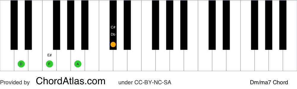 Piano chord chart for the D minor/major seventh chord (Dm/ma7). The notes D, F, A and C# are highlighted.