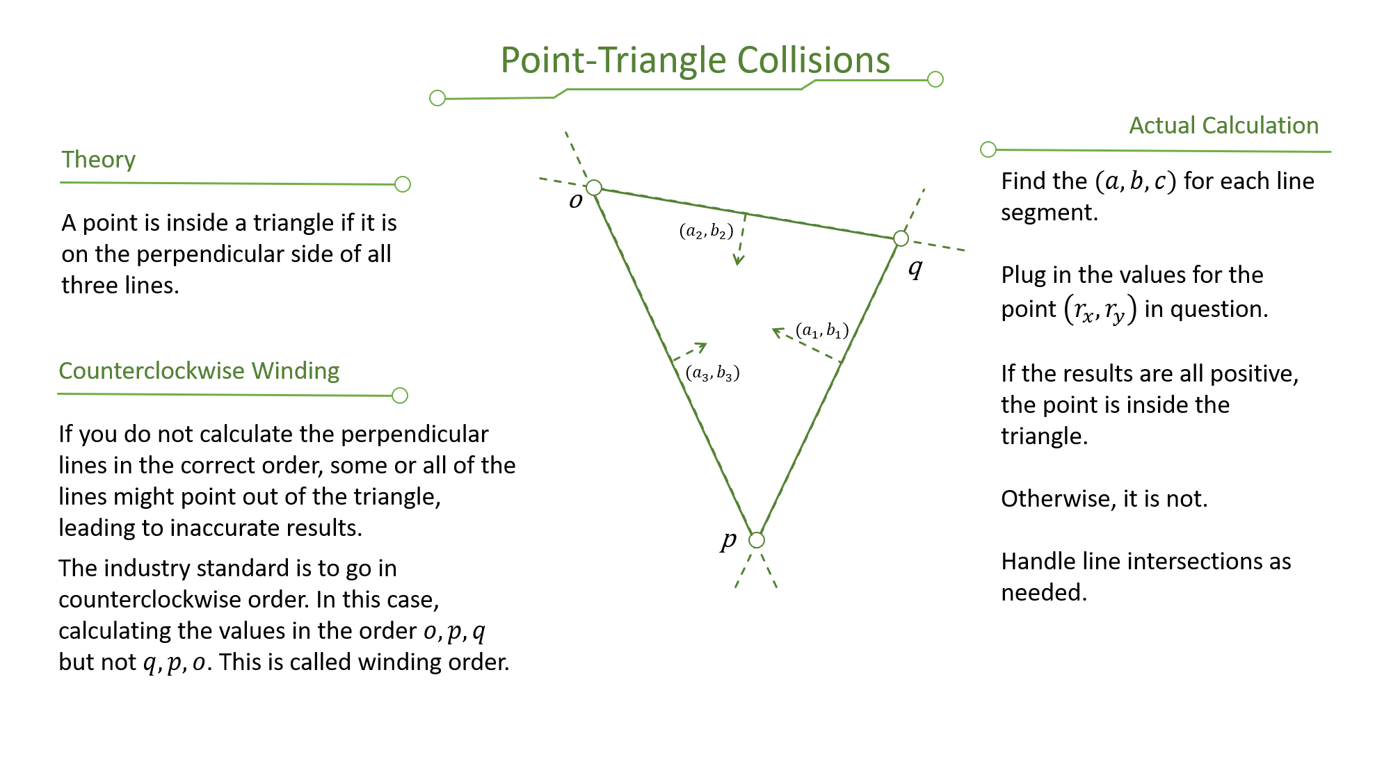 Point Triangle Collisions