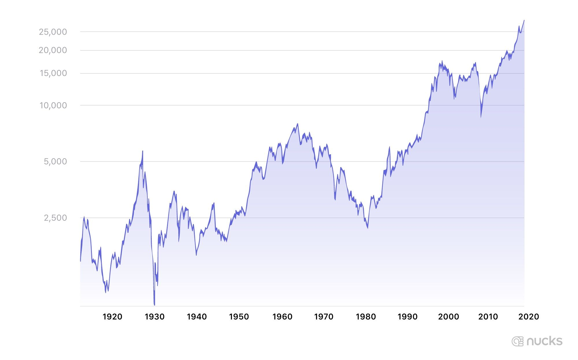 The stock market over the last 100 years.