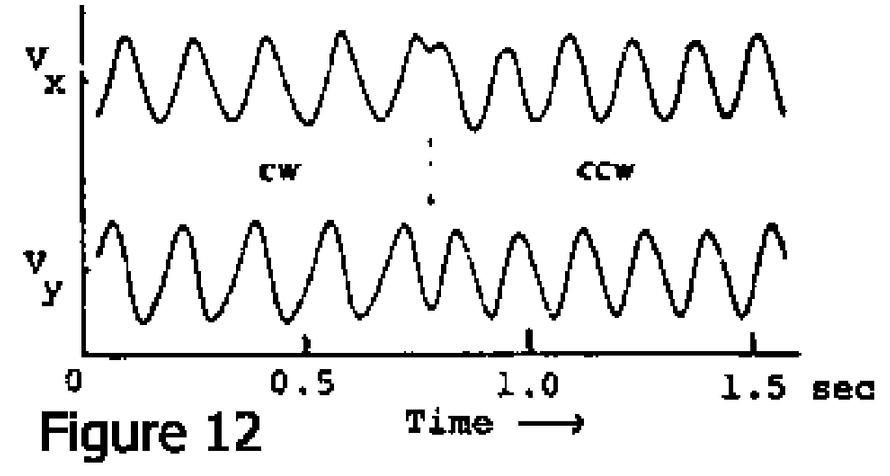 Velocity components of glued E. Coli